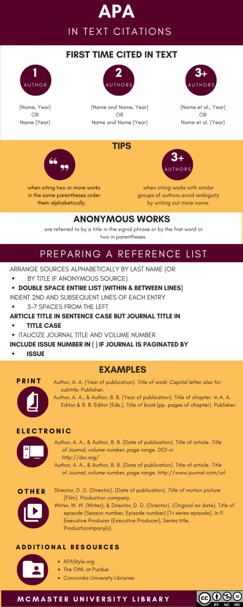 APA 7th edition infographic