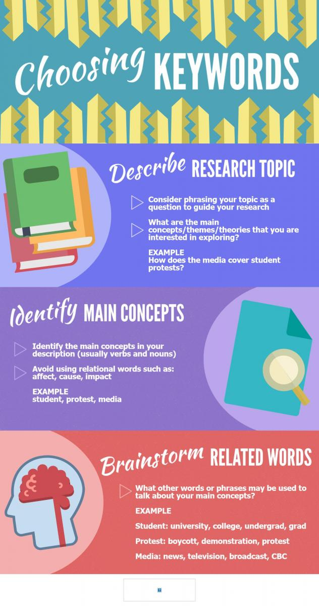 inforgraphic discussing best practice for choosing keywords