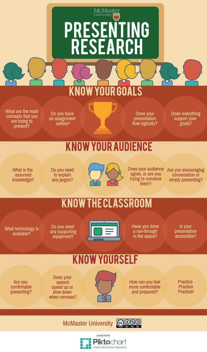 infographic relating tips for presenting research