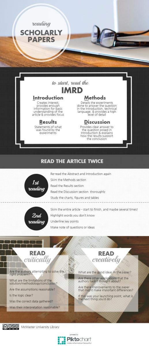 infographic showing best practice for reading scholarly papers