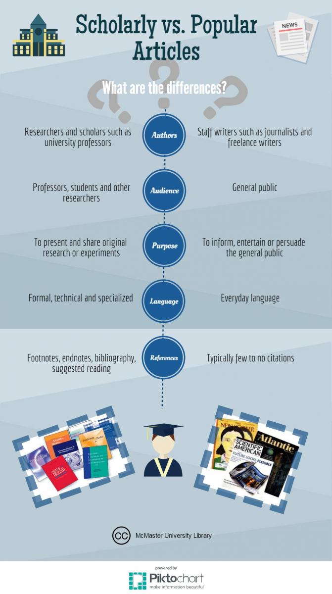 infographic discussing the difference between scholarly and popular sources