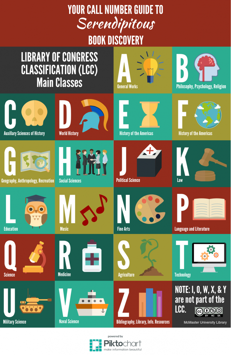 infographic about library of congress call number classification