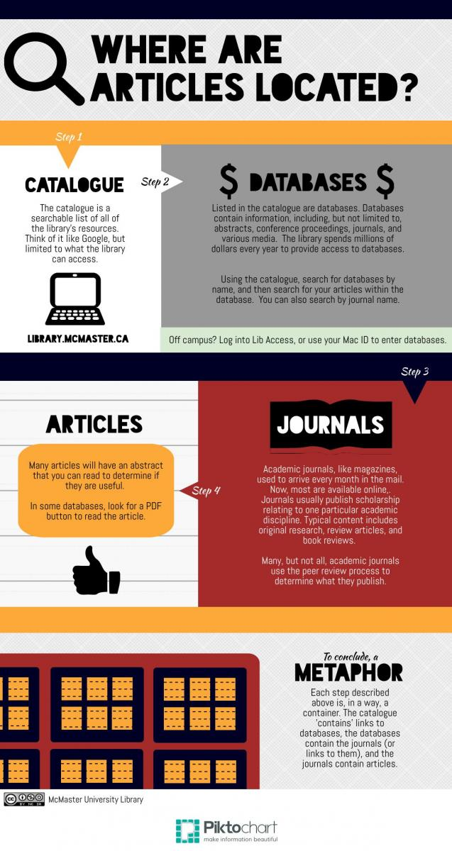 inforgraphic depicting how to find articles